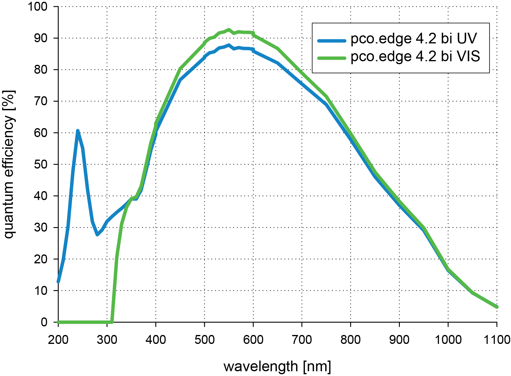 QE curve comparision of pco.edge 42 bi and vis